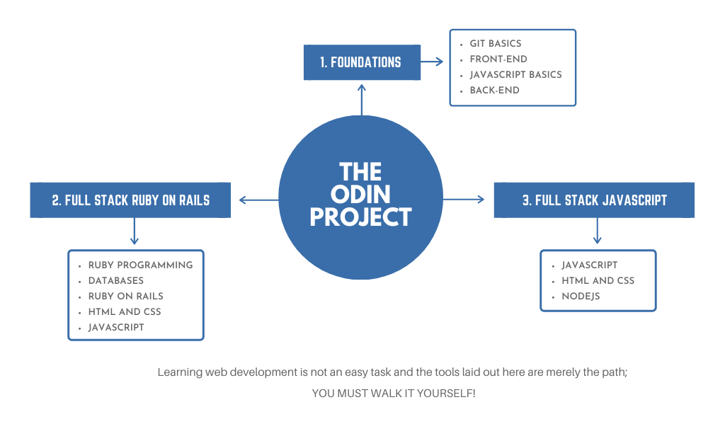 The Odin Project learning paths
