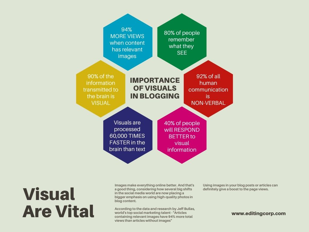 Importance of visuals in blogging - blog post images