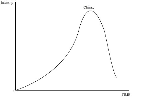 Intensity Versus Time Graph for movie
